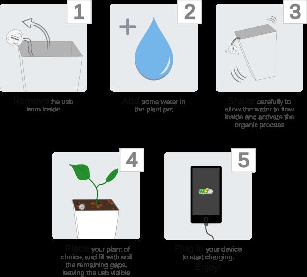 1. Sacar el cable USB hacia afuera / 2. Agregar agua a la maceta / 3. Mover cuidadosamente para que el agua penetre y active el proceso orgánico / 4. Plantar la planta que más te guste y cubrir con tierra todos los huecos. El USB debe quedar fuera de la maceta / 5. Conecta el dispositivo que quieras cargar y disfrutá. / IndieGoGo