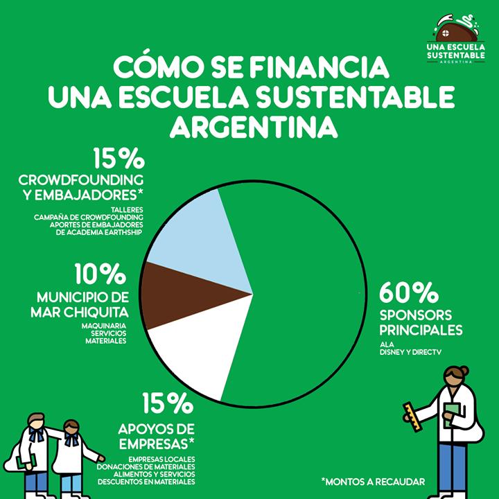 fb Una escuela sustentable